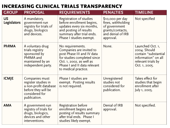 Trials of the Pharmaceutical Industry | The Scientist Magazine®