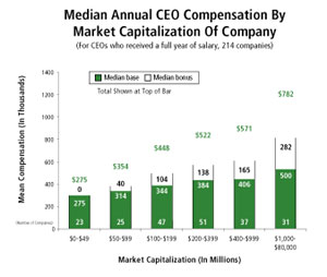 Biotech Executive Salaries on the Rise   The Scientist Magazine®