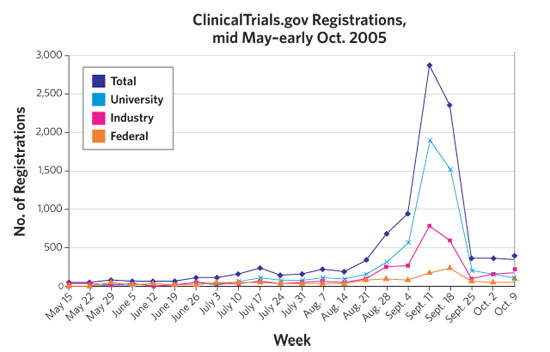 <figcaption>As of early February 2006, http://www.ClinicalTrials.govClinicalTrials.gov featured entries on 26,716 trials. During an approximately 4.5 month interval, the number of trial registrations increased by 73%, with a dramatic peak immediately before and after the September 13, 2005, deadline to register trials in order for their data to be published by leading journals. Credit: CHART: ©2005 MASSACHUSETTS MEDICAL SOCIETY</figcaption>