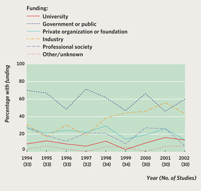 <figcaption>THE NUMBERS - INDUSTRY FUNDING ON THE RISE • Industry funding increased during the 1990s, and in 2001 rose above 50% of the total funding pie, according to a study earlier this year in the British Medical Journal (BMJ, 332:1061-4, May 6, 2006). This compares to the years between 1993 and 1997, when industry funding fluctuated between 20% and 30% of total funding. • Industry funding in randomized controlled trials increased during the 1990s. Of 32 frequently cited trials published after 1999, 31 received some industry funding, 18 exclusively so, according to the BMJ study. Proportion of frequently cited articles published each year according to sources of funding. Studies with funding from diverse categories of support are counted in all relevant categories. Credit: Source: N.A. Patsopoulos et al.,