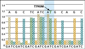 <figcaption>Roman Thomas from the Dana-Farber Cancer Institute and colleagues used 454 Life Sciences' sequencing to search for low-frequency mutation in a mixed-tissue lung cancer sample. At left, the sequencer detected a point mutation at a relative allele frequency of about two percent. Credit: Source: Nature Medicine</figcaption>