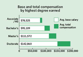 <figcaption> Credit: Source: 2006 RAPS North American Compensation Study.</figcaption>