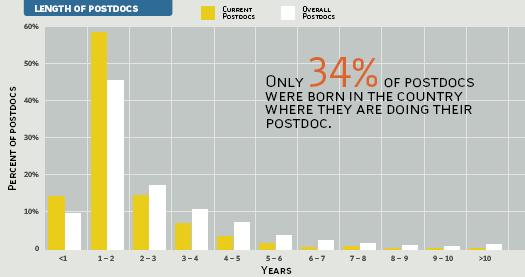 Best Places to Work : Postdocs 2009 | The Scientist Magazine®